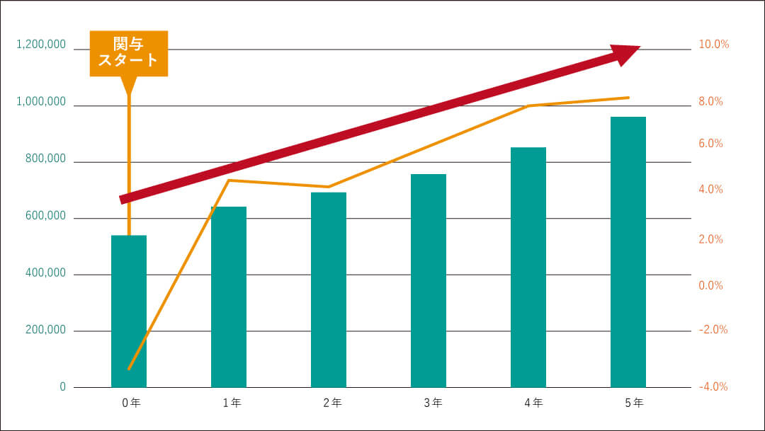 コンサルティング開始から5年連続で売上・売上総利益ともに増加!<br>当初の売上高より176%の増加を実現しました!
