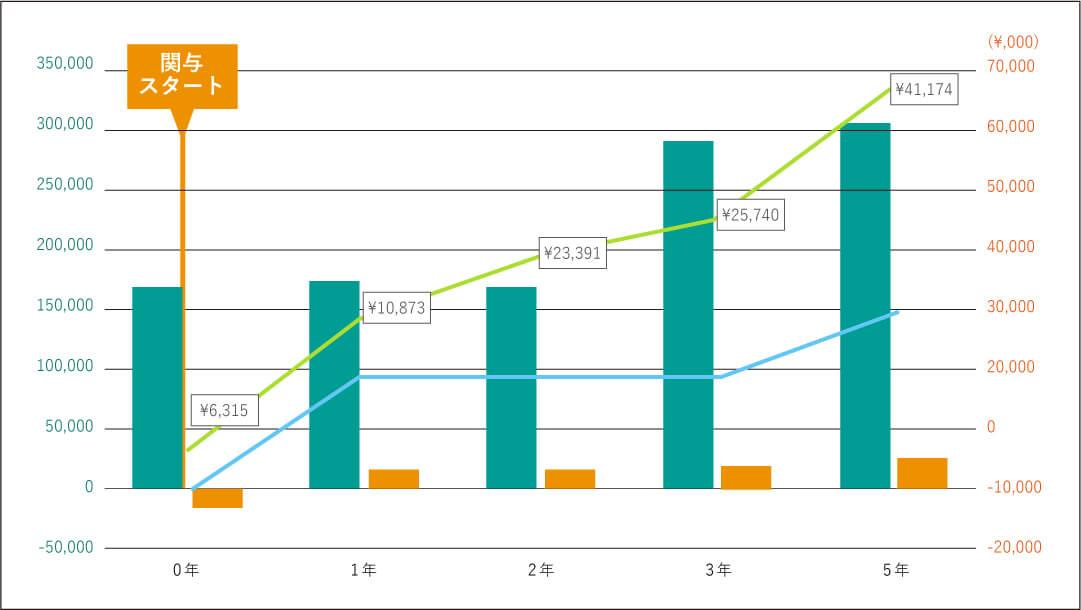 売上・現預金ともにコンサルティング前より右肩上がり傾向で、キャッシュフローも安定している。